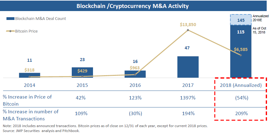 Crypto Bear Market Triggers Rise in M&A Activity